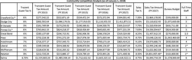 new deh city guest tax chart