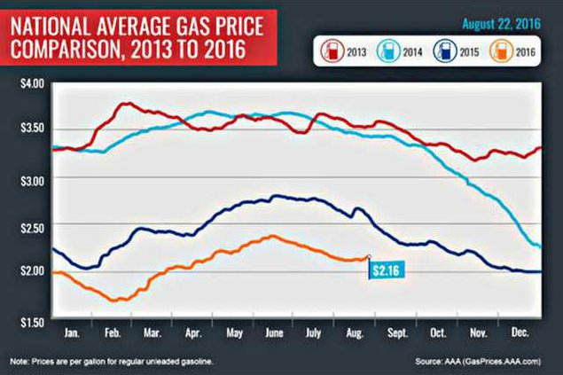new deh gas prices graphic web