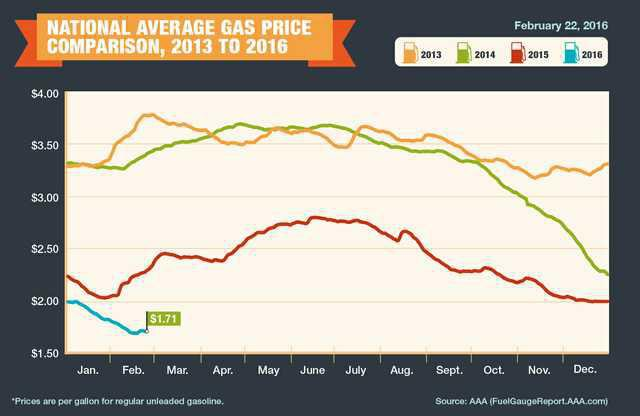 new deh gas price graphic