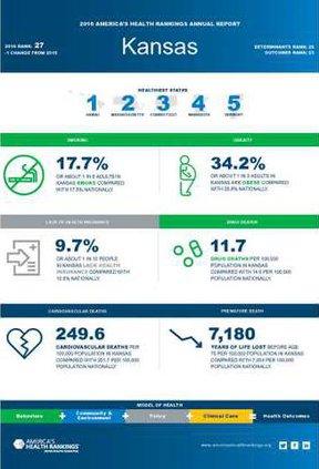 new deh kansas health rankings info graphic