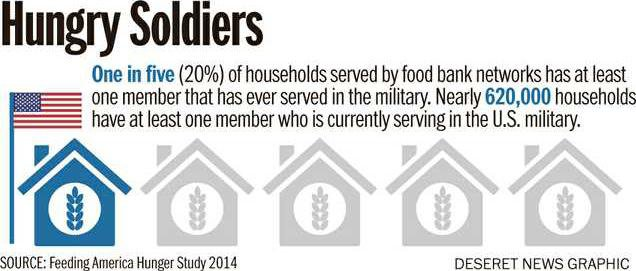 hungry soldiers