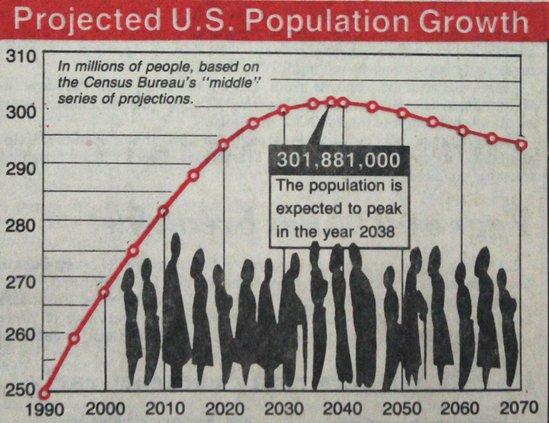 otm_vlc_1989 population graph.jpg