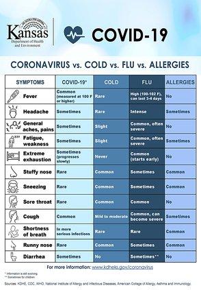 covid-19 symptom graphic