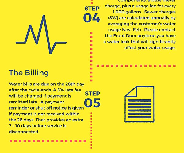 water billing graphic