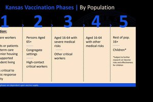 vaccine phase graphic
